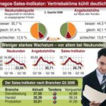 Xenagos Sales-Indikator Q2/2008