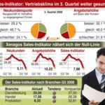 Xenagos Sales Indikator Q3/2008