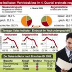 Xenagos Sales Indikator Q4/2008