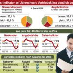 Xenagos Sales Indikator Q3/2009