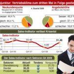 Grafik Sales-Indikator Q4 2009.