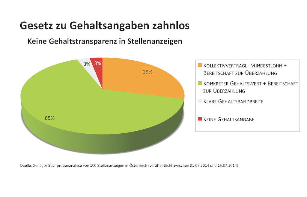 Gehaltsstudie Xenagos 2014