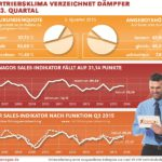 Vertriebsklima Sales Indikator 3. Quartal 2015