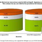 Die Mehrheit der Unternehmen setzt 2009 auf Angriff - Studie Personalberatung