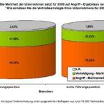 Einschätzung Vertriebsstrategie 2009 - Studie Xenagos Personalberatung