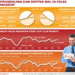 Xenagos Sales Indikator Q2/15