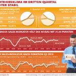 Xenagso Sales Indikator Q3/2016 - Vertriebsklima im dritten Quartal 2016