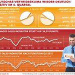 Xenagos Sales Indikator Q4/2016 - Vertriebsklima wieder deutlich positiv