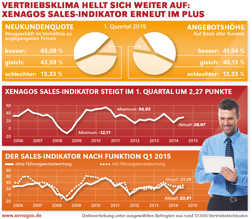 Xenagos Sales-Indikator Q1/2015