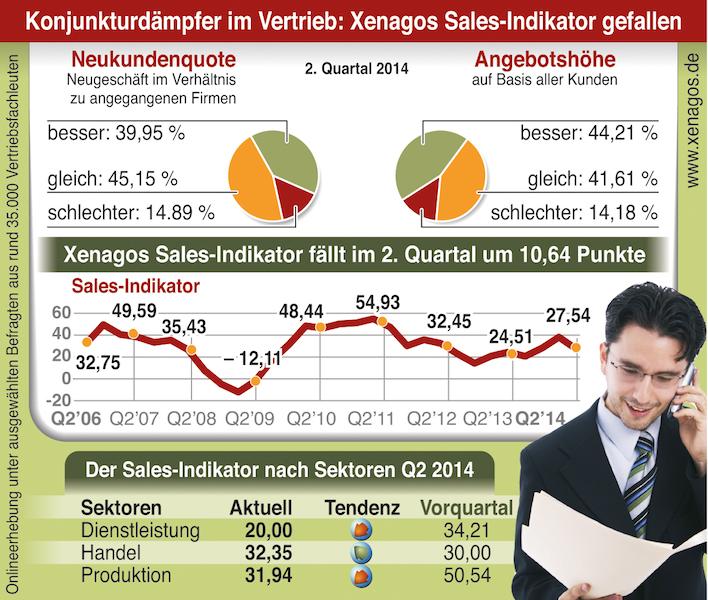 Xenagos Sales Indikator Q2/2014