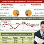 Xenagos Sales-Indikator Q4/2013