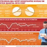 Der Xenagos Sales-Indikator im vierten Quartal 2016