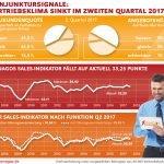 Xenagos Sales-Indikator Q2 17